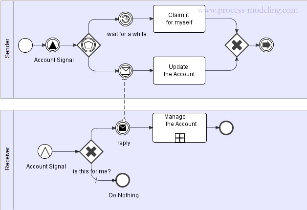 signal sent to find out who is responsible for an account - Bpmn Message