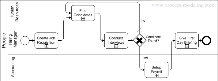 BPMN Pool with Lanes, single participant