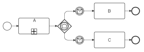 The basic pattern that applies to the event based exclusive gateway